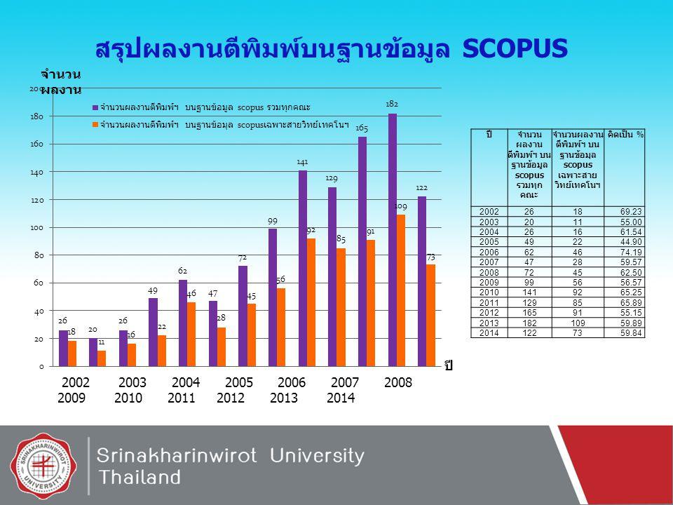 สรุปผลงานตีพิมพ์บนฐานข้อมูล SCOPUS 2002 2003 2004 2005 2006 2007 2008 2009 2010 2011 2012 2013 2014 ปี จำนวน ผลงาน ปีจำนวน ผลงาน ตีพิมพ์ฯ บน ฐานข้อมูล