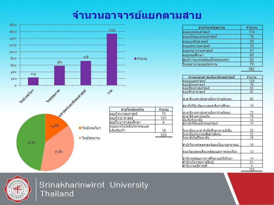 จำนวนอาจารย์แยกตามสาย สายมนุษยศาสตร์และสังคมศาสตร์จำนวน คณะมนุษยศาสตร์126 คณะสังคมศาสตร์75 คณะศิลปกรรมศาสตร์63 คณะศึกษาศาสตร์80 รร.สาธิต มศว ประสานมิต