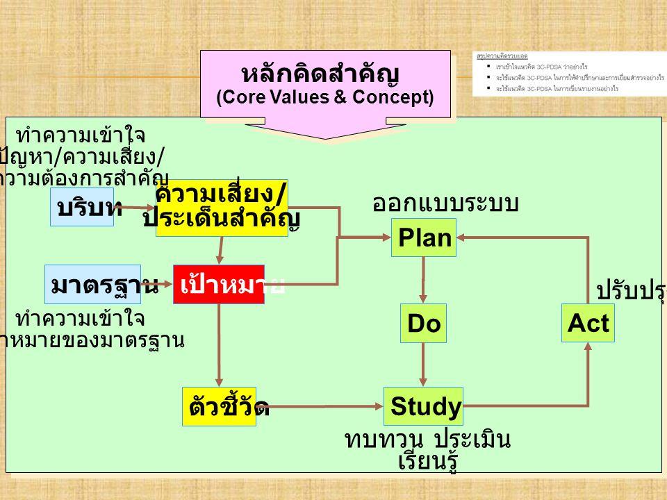 บริบท ความเสี่ยง / ประเด็นสำคัญ เป้าหมาย ตัวชี้วัด Plan Do Study Act มาตรฐาน ออกแบบระบบ ทบทวน ประเมิน เรียนรู้ ปรับปรุง ทำความเข้าใจ เป้าหมายของมาตรฐาน ทำความเข้าใจ ปัญหา / ความเสี่ยง / ความต้องการสำคัญ หลักคิดสำคัญ (Core Values & Concept) หลักคิดสำคัญ (Core Values & Concept)