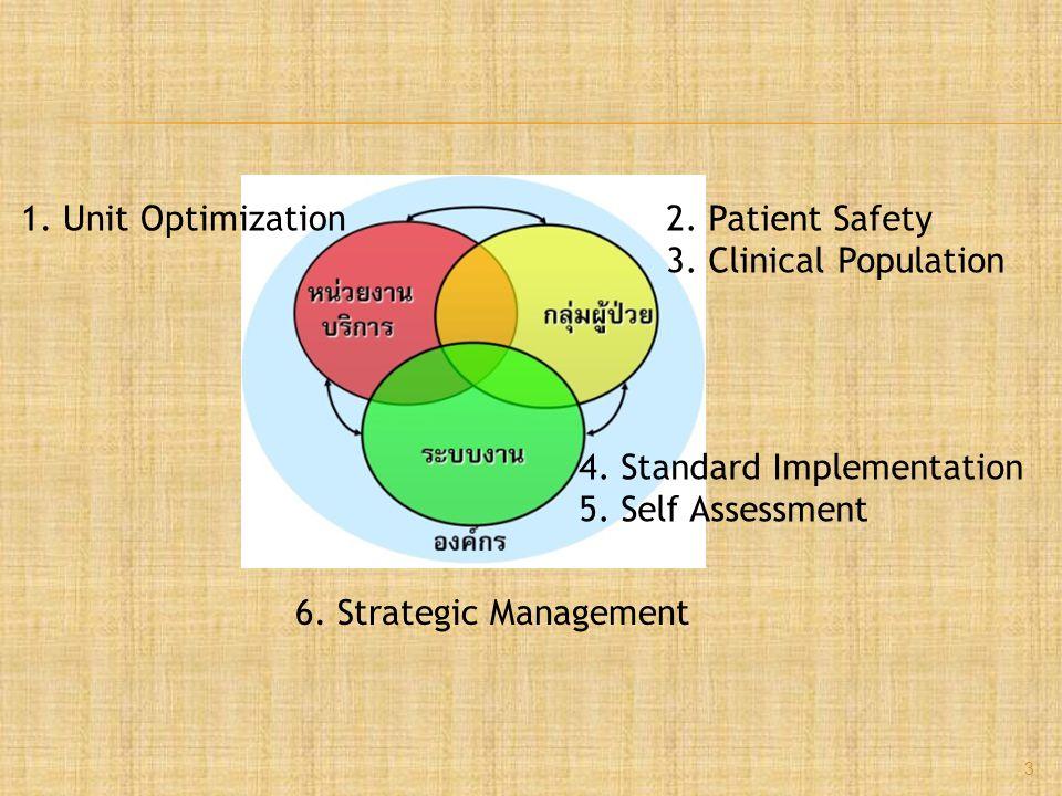 3 1. Unit Optimization2. Patient Safety 3. Clinical Population 6.