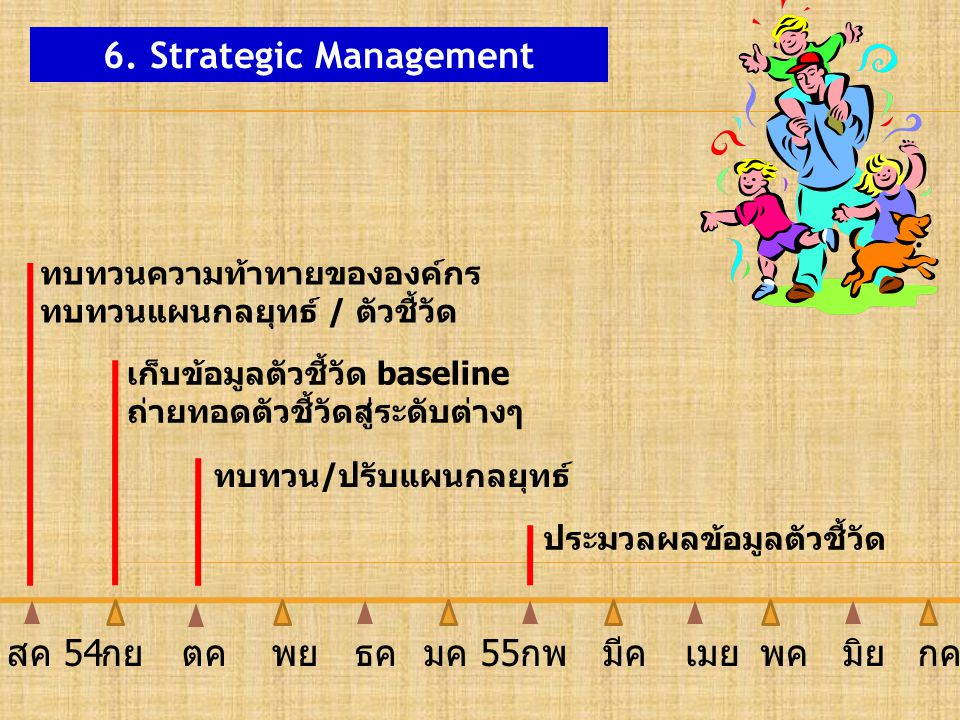 6. Strategic Management ทบทวนความท้าทายขององค์กร ทบทวนแผนกลยุทธ์ / ตัวชี้วัด ประมวลผลข้อมูลตัวชี้วัด เก็บข้อมูลตัวชี้วัด baseline ถ่ายทอดตัวชี้วัดสู่ร