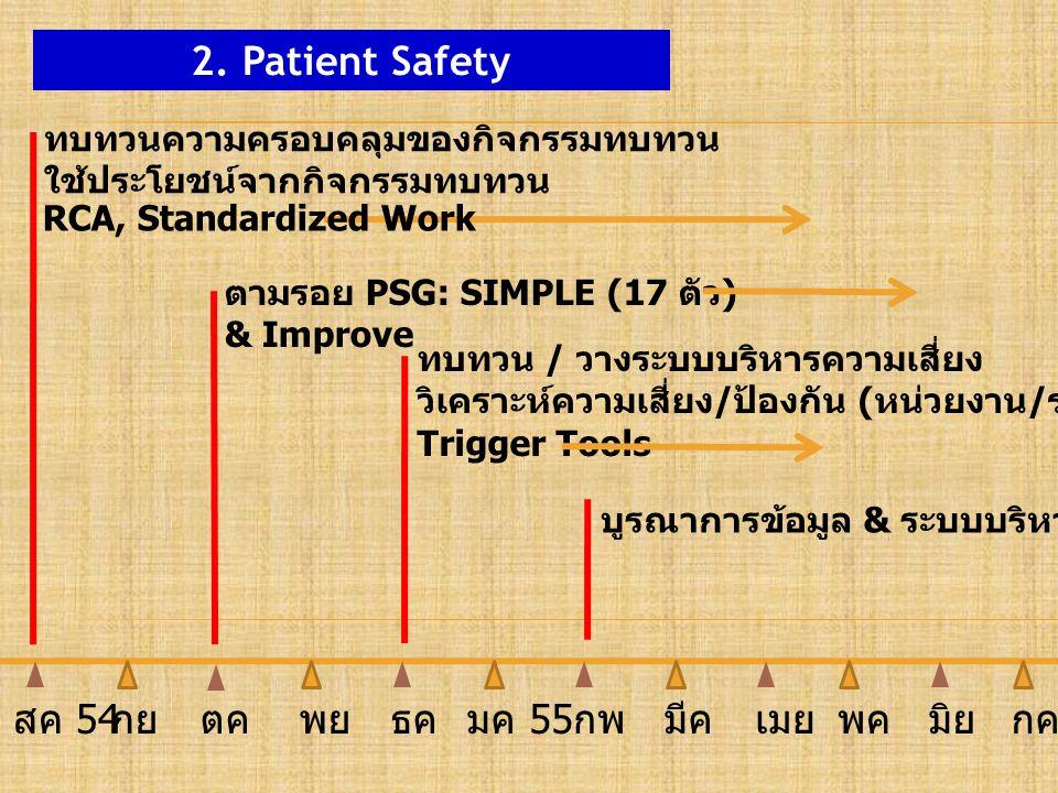 2. Patient Safety ทบทวนความครอบคลุมของกิจกรรมทบทวน ใช้ประโยชน์จากกิจกรรมทบทวน ตามรอย PSG: SIMPLE (17 ตัว ) & Improve ทบทวน / วางระบบบริหารความเสี่ยง ว