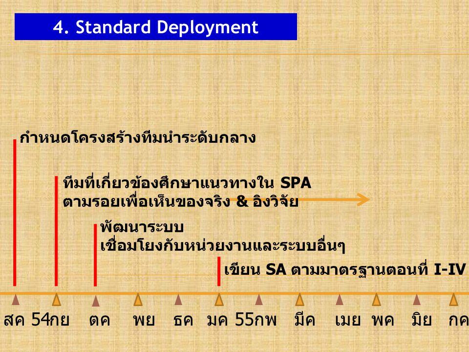 4. Standard Deployment กำหนดโครงสร้างทีมนำระดับกลาง เขียน SA ตามมาตรฐานตอนที่ I-IV ทีมที่เกี่ยวข้องศึกษาแนวทางใน SPA ตามรอยเพื่อเห็นของจริง & อิงวิจัย