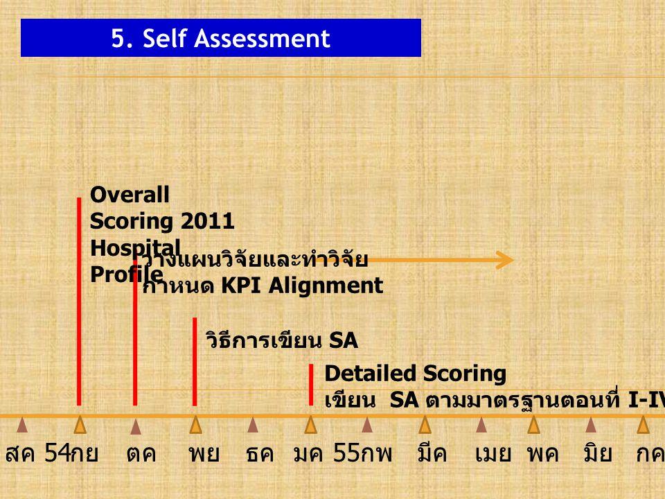5. Self Assessment Overall Scoring 2011 Hospital Profile Detailed Scoring เขียน SA ตามมาตรฐานตอนที่ I-IV วางแผนวิจัยและทำวิจัย กำหนด KPI Alignment วิธ