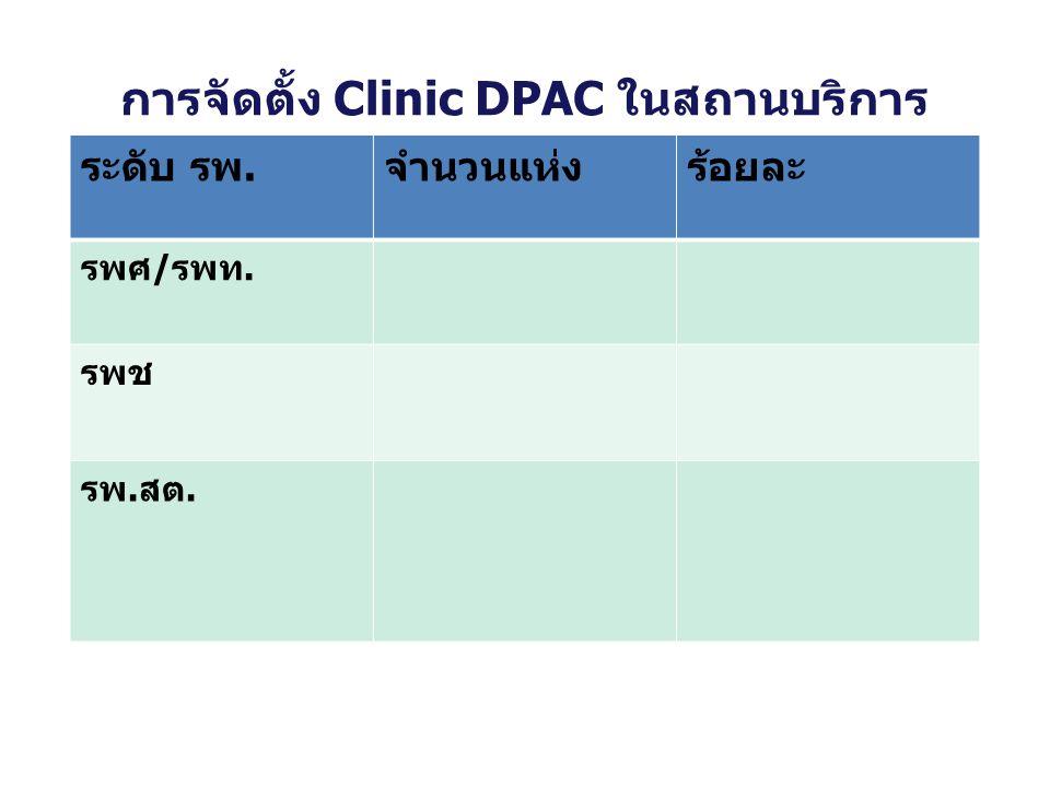 การจัดตั้ง Clinic DPAC ในสถานบริการ ระดับ รพ.จำนวนแห่งร้อยละ รพศ/รพท. รพช รพ.สต.
