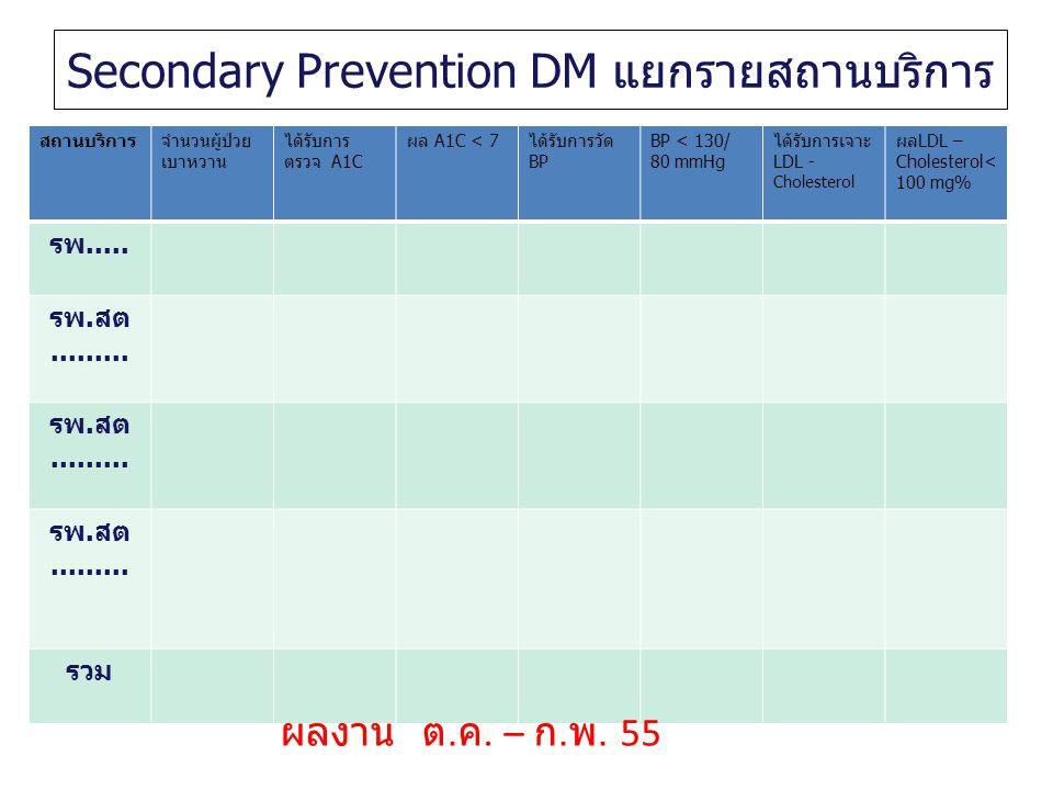 Secondary Prevention DM แยกรายสถานบริการ สถานบริการจำนวนผู้ป่วย เบาหวาน ได้รับการ ตรวจ A1C ผล A1C < 7ได้รับการวัด BP BP < 130/ 80 mmHg ได้รับการเจาะ L