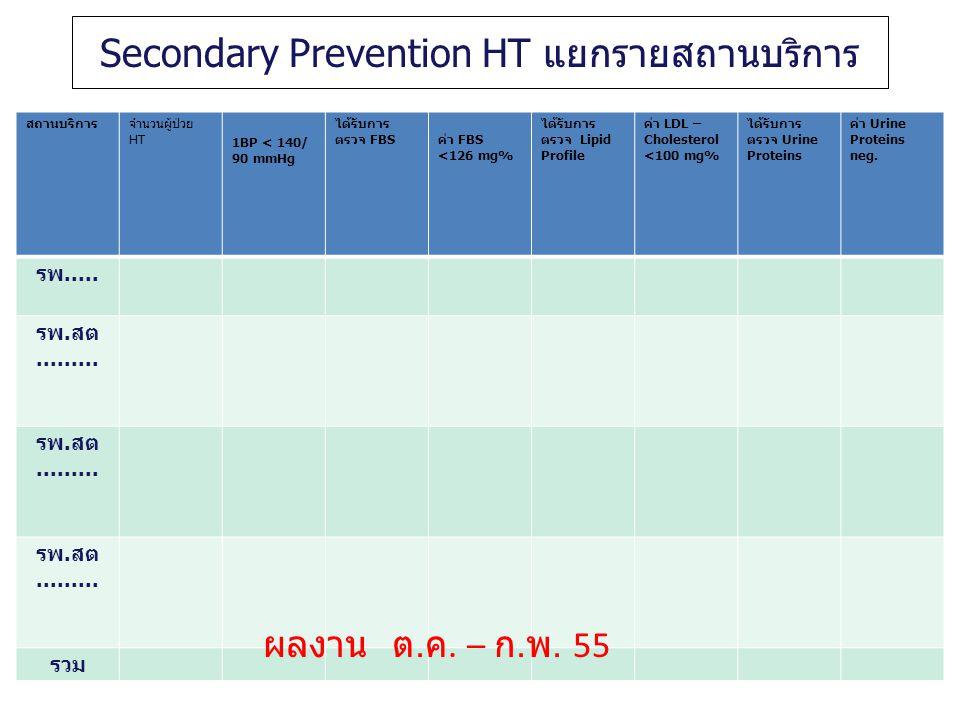 Secondary Prevention HT แยกรายสถานบริการ สถานบริการจำนวนผู้ป่วย HT 1BP < 140/ 90 mmHg ได้รับการ ตรวจ FBSค่า FBS <126 mg% ได้รับการ ตรวจ Lipid Profile