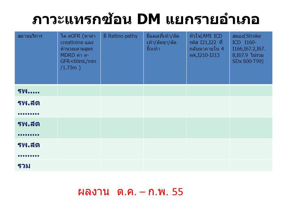 ภาวะแทรกซ้อน DM แยกรายอำเภอ สถานบริการไต eGFR (หาค่า creatinine และ คำนวณตามสูตร MDRD ค่า e- GFR<60mL/min /1.73m ) มี Retino pathyมีแผลที่เท้า/ตัด เท้