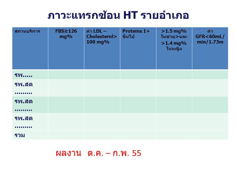 ภาวะแทรกซ้อน HT รายอำเภอ สถานบริการFBS≥126 mg% ค่า LDL – Cholesterol> 100 mg% Proteins 1+ ขึ้นไป >1.5 mg% ในชาย>และ >1.4 mg% ในหญิง ค่า GFR<60mL/ min/