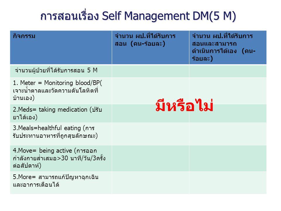การสอนเรื่อง Self Management DM(5 M) กิจกรรมจำนวน ผป.ที่ได้รับการ สอน (คน-ร้อยละ) จำนวน ผป.ที่ได้รับการ สอนและสามารถ ดำเนินการได้เอง (คน- ร้อยละ) จำนว