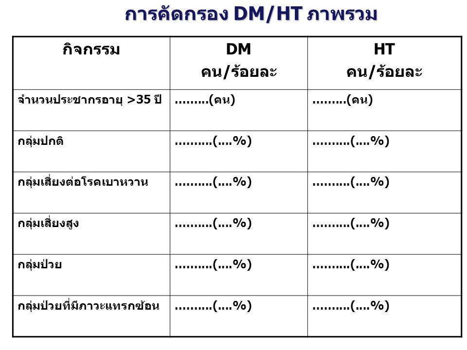 การคัดกรอง DM/HT ภาพรวม กิจกรรมDM คน/ร้อยละ HT คน/ร้อยละ จำนวนประชากรอายุ >35 ปี.........(คน) กลุ่มปกติ..........(....%) กลุ่มเสี่ยงต่อโรคเบาหวาน.....