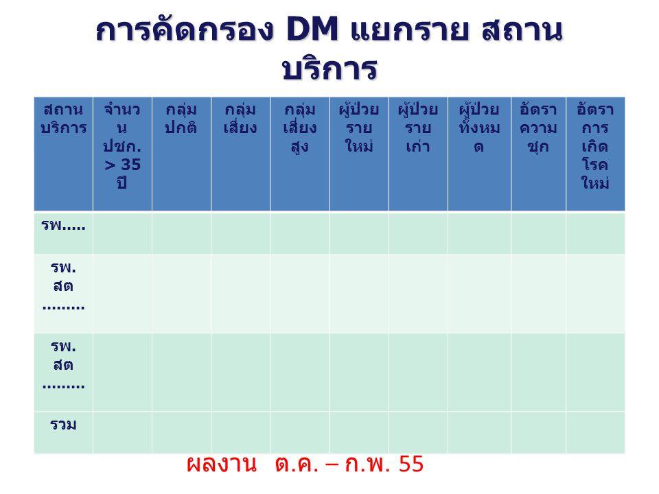 การคัดกรอง DM แยกราย สถาน บริการ สถาน บริการ จำนว น ปชก. > 35 ปี กลุ่ม ปกติ กลุ่ม เสี่ยง กลุ่ม เสี่ยง สูง ผู้ป่วย ราย ใหม่ ผู้ป่วย ราย เก่า ผู้ป่วย ทั