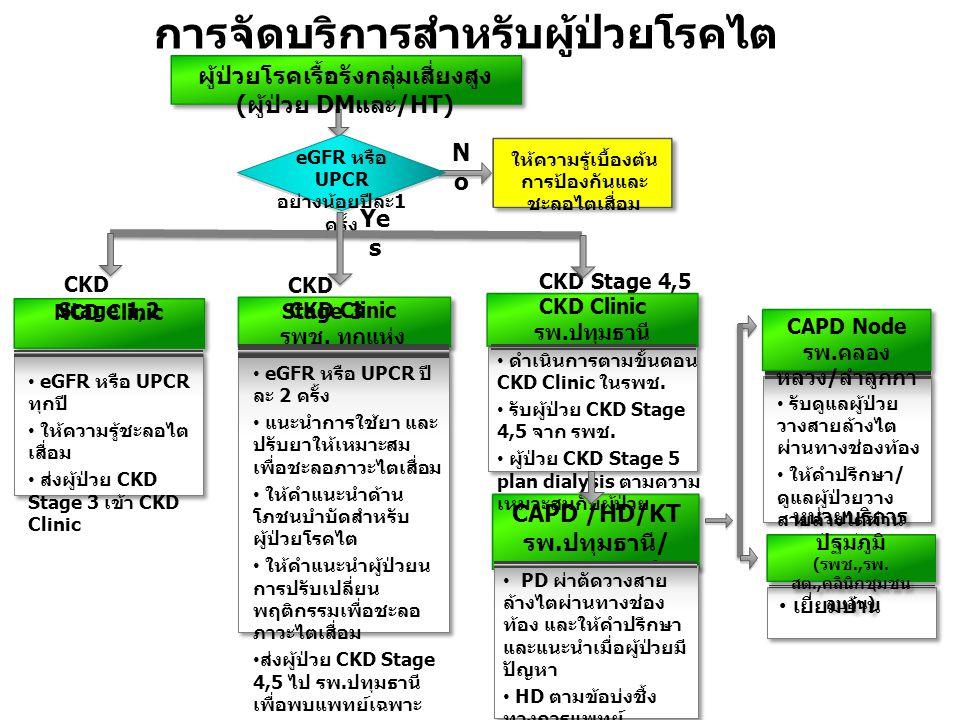 Ye s NoNo ให้ความรู้เบื้องต้น การป้องกันและ ชะลอไตเสื่อม ผู้ป่วยโรคเรื้อรังกลุ่มเสี่ยงสูง ( ผู้ป่วย DM และ /HT) eGFR หรือ UPCR อย่างน้อยปีละ 1 ครั้ง NCD Clinic CKD Stage 1,2 CKD Stage 4,5 CAPD /HD/KT รพ.