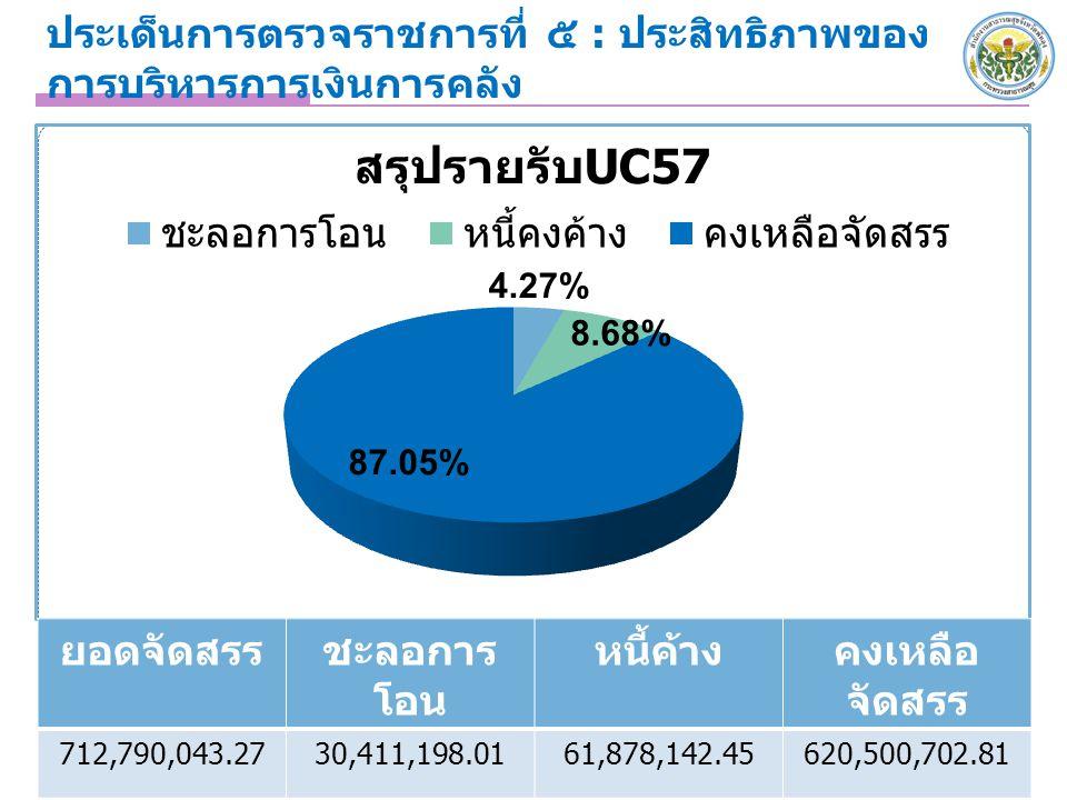 ประเด็นการตรวจราชการที่ ๕ : ประสิทธิภาพของ การบริหารการเงินการคลัง 5 ยอดจัดสรรชะลอการ โอน หนี้ค้างคงเหลือ จัดสรร 712,790,043.2730,411,198.0161,878,142.45620,500,702.81