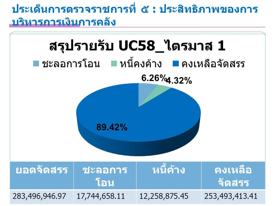 ประเด็นการตรวจราชการที่ ๕ : ประสิทธิภาพของการ บริหารการเงินการคลัง 6 ยอดจัดสรรชะลอการ โอน หนี้ค้างคงเหลือ จัดสรร 283,496,946.9717,744,658.1112,258,875.45253,493,413.41