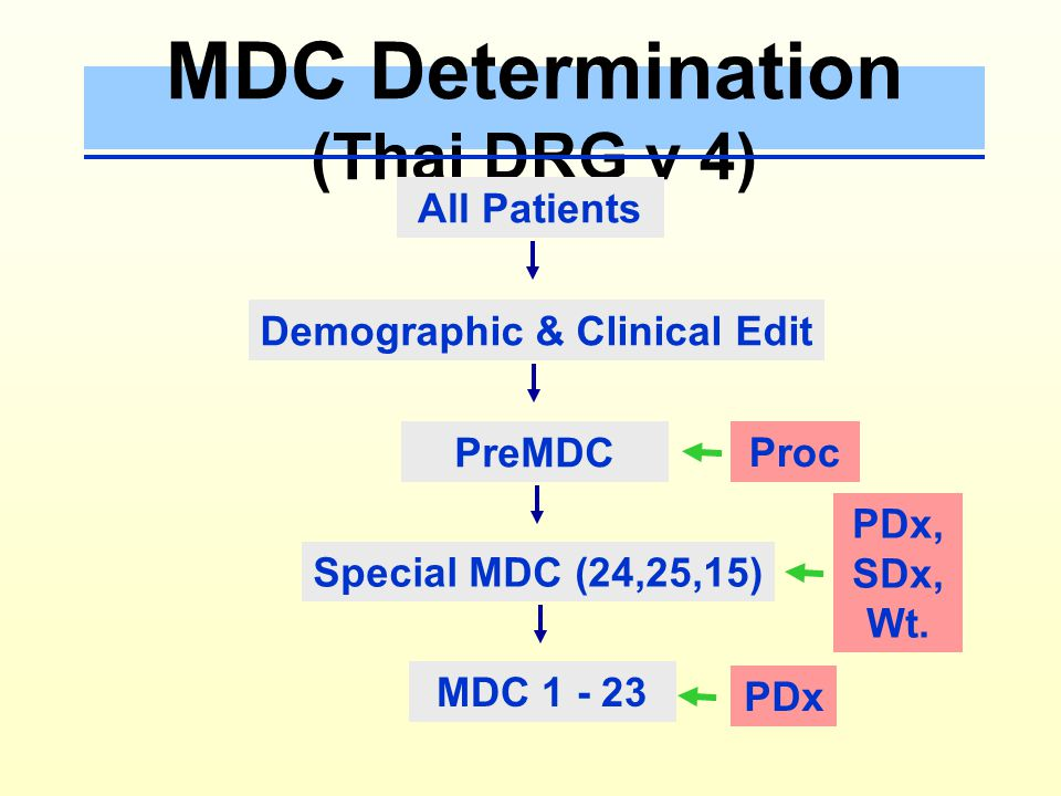 Patient ' s Data DRG Grouping MDC DRG