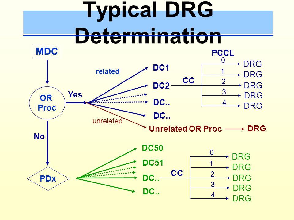 MDC Determination (Thai DRG v 4) All Patients Demographic & Clinical Edit PreMDC Special MDC (24,25,15) MDC 1 - 23 Proc PDx, SDx, Wt.