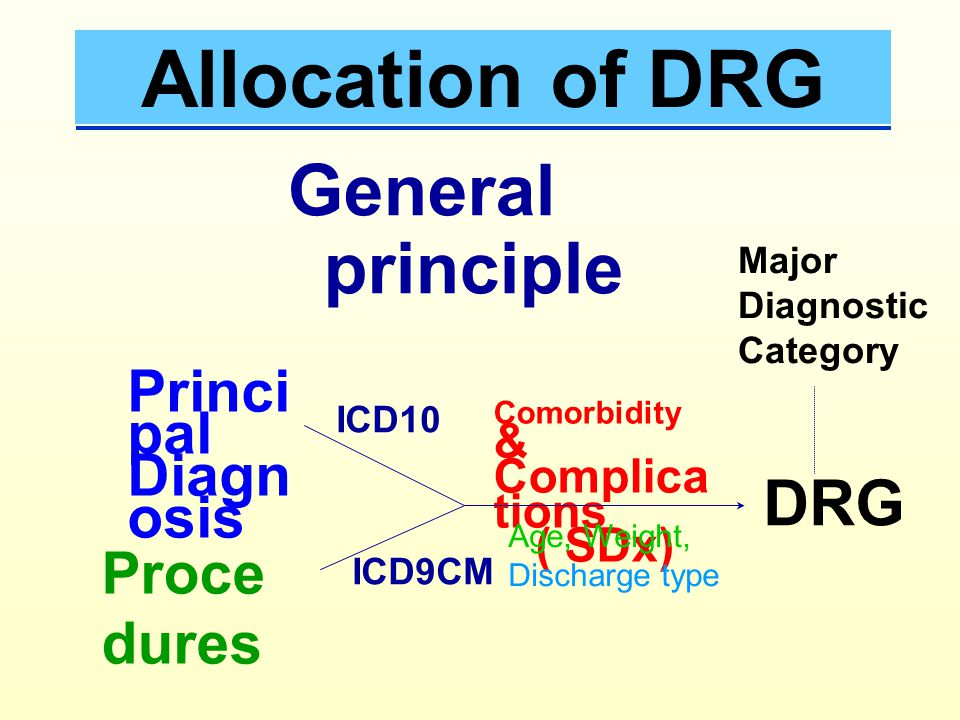 Typical DRG Determination MDC OR Proc Yes No PDx related unrelated DC1 DC2 DC.. Unrelated OR Proc DC50 DC51 DC.. DRG CC 0 1 2 3 4 DRG CC 0 1 2 3 4 PCC