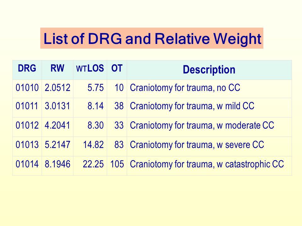 คือ ค่าเฉลี่ยของการใช้ทรัพยากรในการรักษา ผู้ป่วย DRG นั้น เทียบกับต้นทุนเฉลี่ยของการ รักษาผู้ป่วยทั้งหมด Relative Weight ( น้ำหนักสัมพัทธ์ ) = Mean Charge Per DRG Aggregate Mean Charge