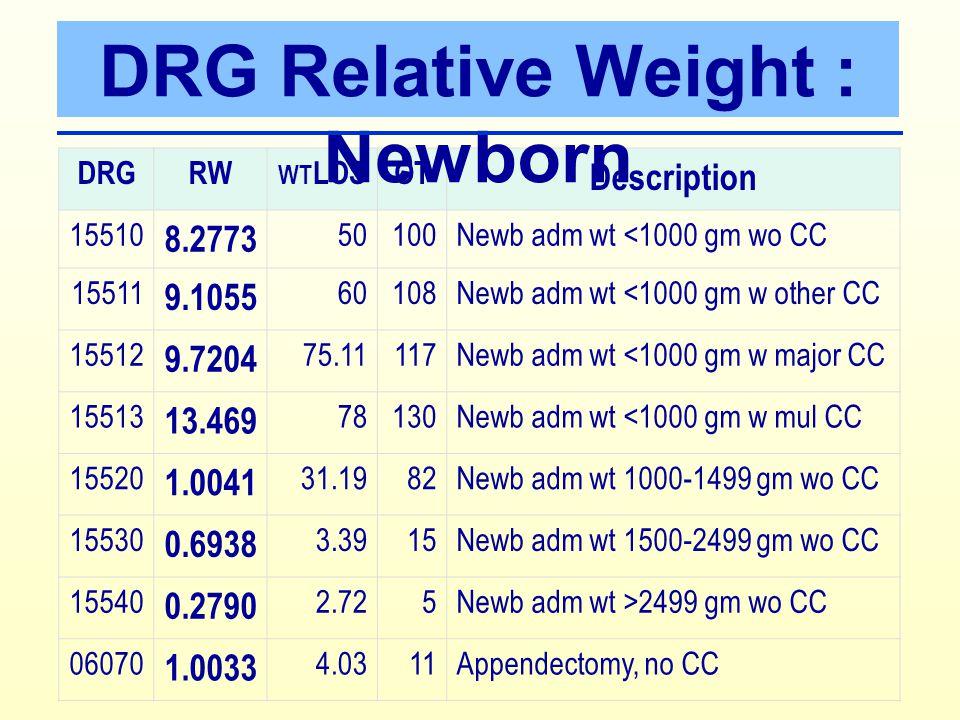 Thai DRG version 4 การเปลี่ยนแปลงสำคัญ ใน MDC 15 - ใช้อายุในการกำหนด เป็น MDC 15 - ใช้น้ำหนักตัวในการ กำหนด DRG - ใช้ระบบ CC เฉพาะ สำหรับ MDC 15