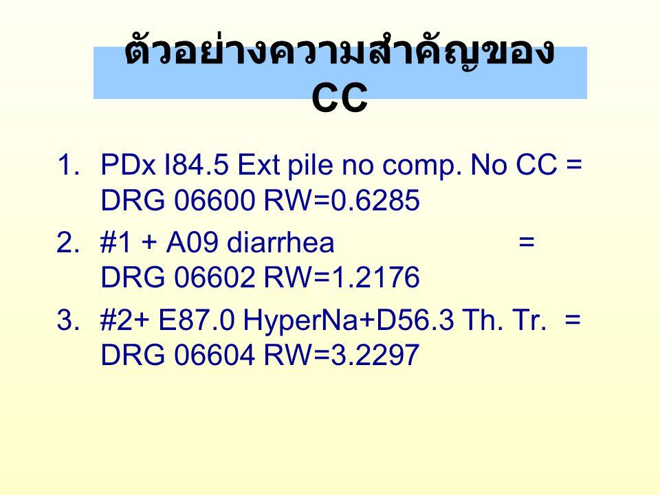 การตรวจสอบข้อมูล (Edits) ใน DRG v4 1.Demographic Edits –AGE 1-364/5 วัน, 1-124 ปี –SEX 1 M, 2 F –Admission weigh 400-9999 gm.
