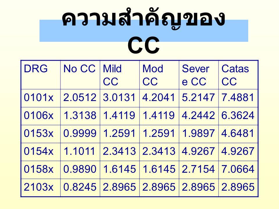 ตัวอย่างความสำคัญของ CC 1.PDx I84.5 Ext pile no comp.