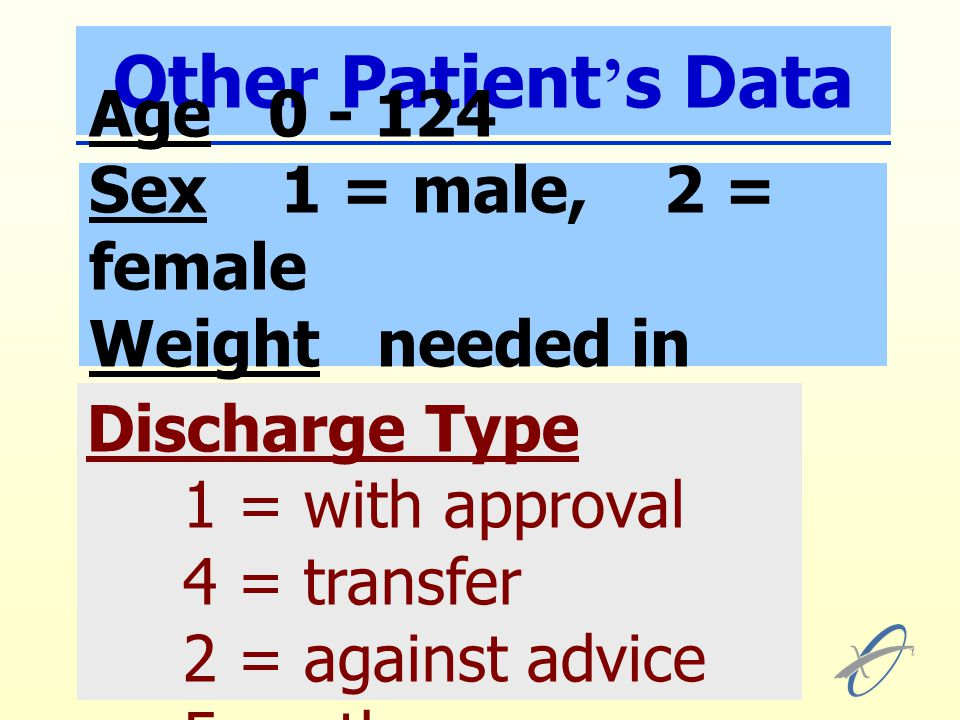 Other Patient ' s Data Age 0 - 124 Sex 1 = male, 2 = female Weight needed in neonate Discharge Type 1 = with approval 4 = transfer 2 = against advice