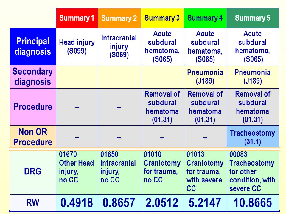 10.8665 00083 Tracheostomy for other condition, with severe CC Tracheostomy (31.1) Removal of subdural hematoma (01.31) Pneumonia (J189) Acute subdura