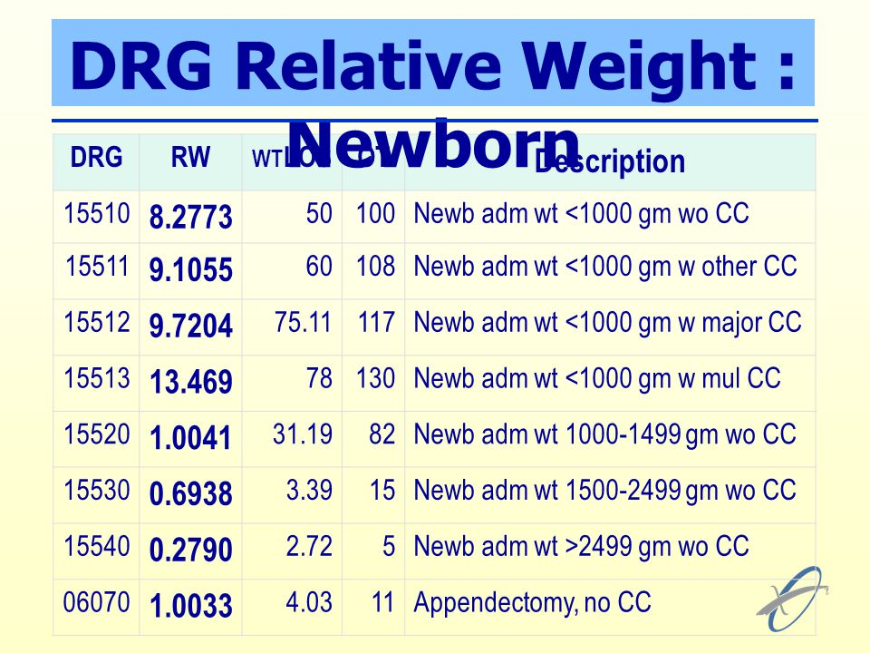 DRGRW WT LOSOT Description 15510 8.2773 50100Newb adm wt <1000 gm wo CC 15511 9.1055 60108Newb adm wt <1000 gm w other CC 15512 9.7204 75.11117Newb ad