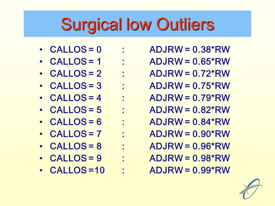 CALLOS = 0:ADJRW = 0.38*RW CALLOS = 1:ADJRW = 0.65*RW CALLOS = 2:ADJRW = 0.72*RW CALLOS = 3:ADJRW = 0.75*RW CALLOS = 4:ADJRW = 0.79*RW CALLOS = 5:ADJRW = 0.82*RW CALLOS = 6:ADJRW = 0.84*RW CALLOS = 7:ADJRW = 0.90*RW CALLOS = 8:ADJRW = 0.96*RW CALLOS = 9:ADJRW = 0.98*RW CALLOS =10:ADJRW = 0.99*RW Surgical low Outliers