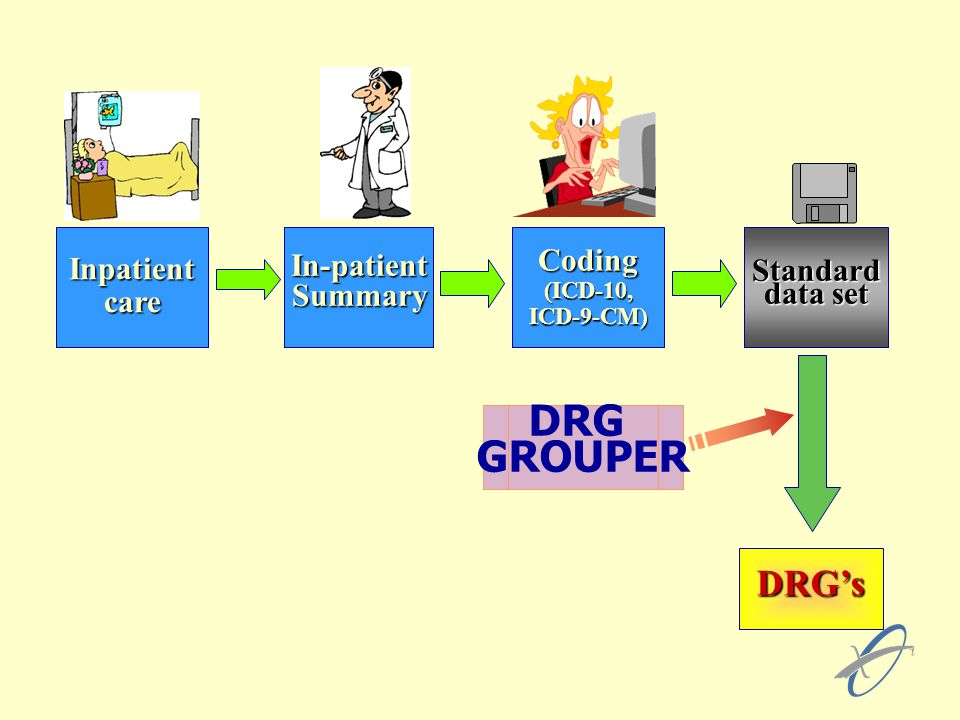 InpatientcareIn-patient SummaryCoding(ICD-10,ICD-9-CM)Standard data set DRG's DRG GROUPER