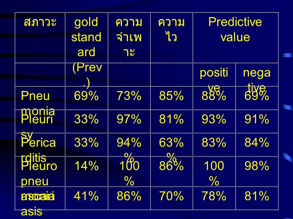 สภาวะ gold stand ard (Prev.) ความ จำเพ าะ ความ ไว Predictive value positi ve nega tive Pneu monia 69%73%85%88%69% Pleuri sy 33%97%81%93%91% Perica rdi