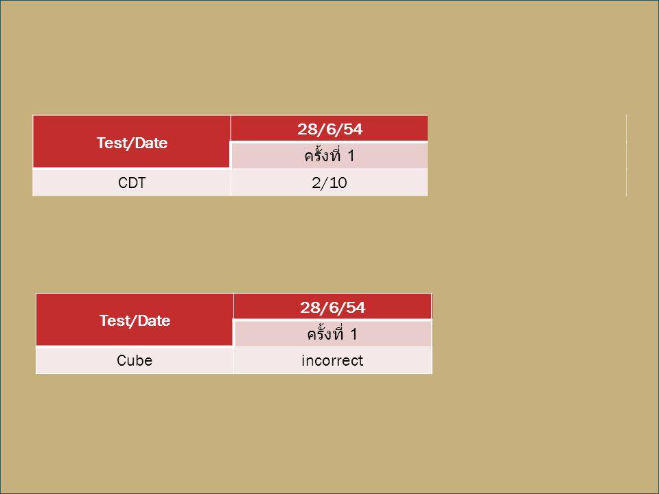 Test/Date 28/6/5424/4/55 ครั้งที่ 1 ครั้งที่ 2 CDT2/101/10 Test/Date 28/6/5424/4/55 ครั้งที่ 1 ครั้งที่ 2 CubeincorrectIncorrect