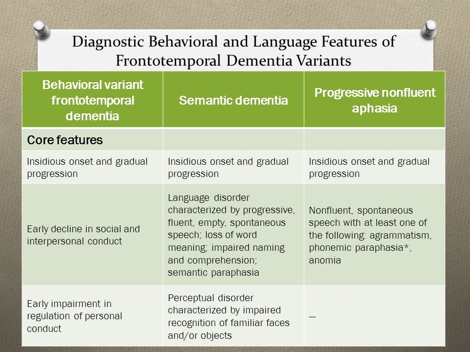 Diagnostic Behavioral and Language Features of Frontotemporal Dementia Variants Behavioral variant frontotemporal dementia Semantic dementia Progressive nonfluent aphasia Core features Insidious onset and gradual progression Early decline in social and interpersonal conduct Language disorder characterized by progressive, fluent, empty, spontaneous speech; loss of word meaning; impaired naming and comprehension; semantic paraphasia Nonfluent, spontaneous speech with at least one of the following: agrammatism, phonemic paraphasia*, anomia Early impairment in regulation of personal conduct Perceptual disorder characterized by impaired recognition of familiar faces and/or objects —
