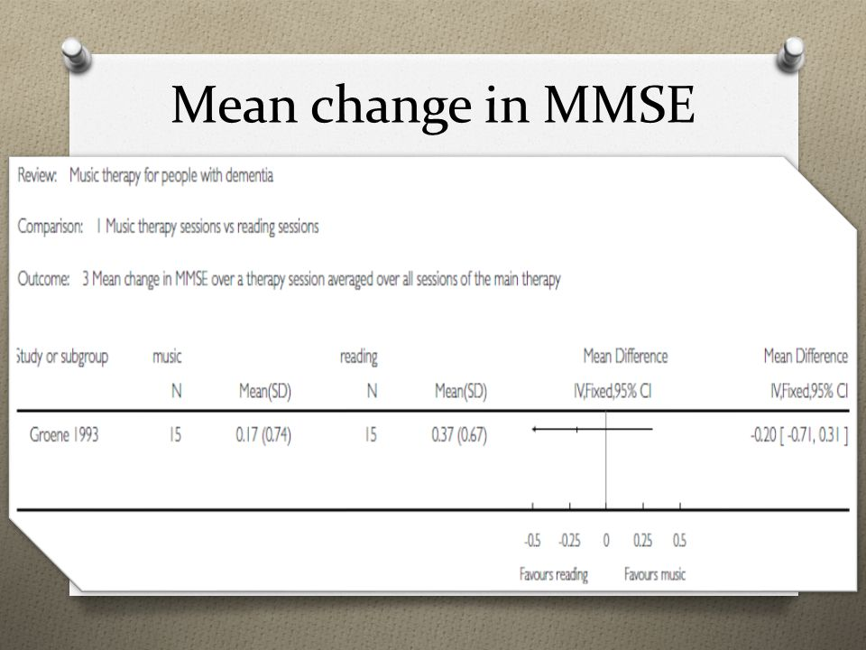 Mean change in MMSE