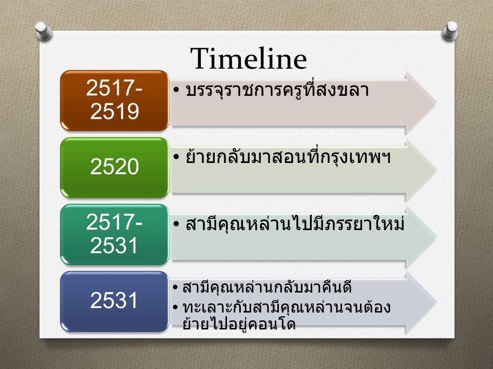 Timeline บรรจุราชการครูที่สงขลา 2517- 2519 ย้ายกลับมาสอนที่กรุงเทพฯ 2520 สามีคุณหล่านไปมีภรรยาใหม่ 2517- 2531 สามีคุณหล่านกลับมาคืนดี ทะเลาะกับสามีคุณ