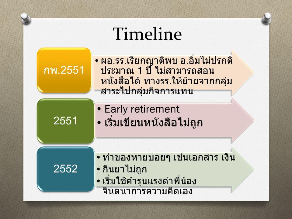 Timeline ผอ. รร. เรียกญาติพบ อ. อิ่มไม่ปรกติ ประมาณ 1 ปี ไม่สามารถสอน หนังสือได้ ทางรร. ให้ย้ายจากกลุ่ม สาระไปกลุ่มกิจการแทน กพ.2551 Early retirement