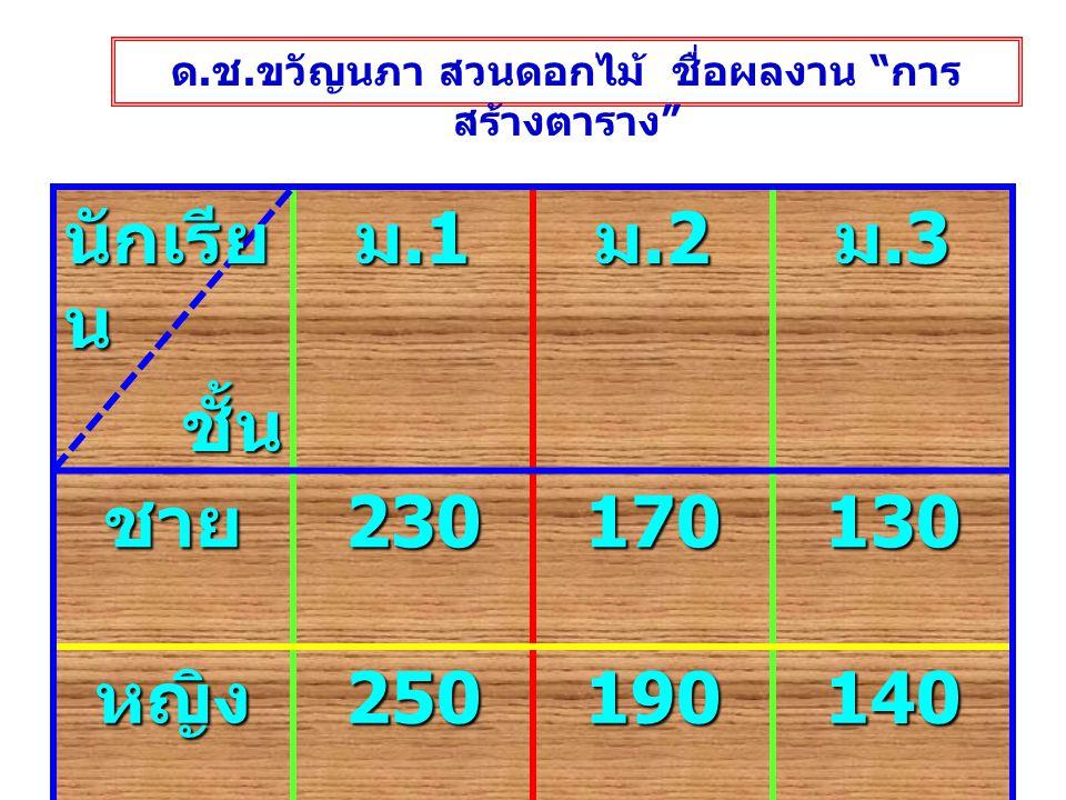 ชั้นชา ย หญิ ง ม.1 23 0 25 0 ม.2 17 0 19 0 ม.3 13 0 14 0 ตารางแสดงจำนวน นักเรียนชั้น มัธยมศึกษาศึกษาปีที่ 1-3 ด.