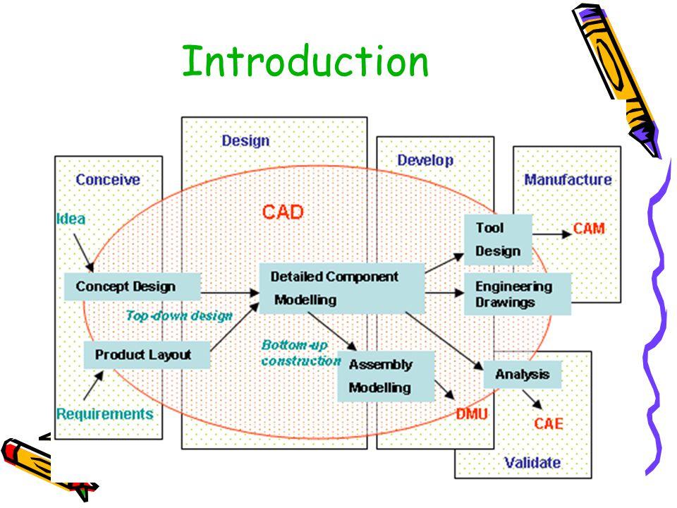 AutoCAD เป็นโปรแกรมสำหรับช่วยในการ เขียนแบบและออกแบบ ที่พัฒนาโดยบริษัท AutoDesk ตั้งแต่ปี 1982.