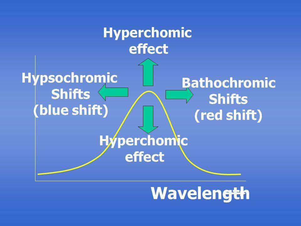 Hyperchomic effect Hyperchomic effect Bathochromic Shifts (red shift) Hypsochromic Shifts (blue shift) Wavelength