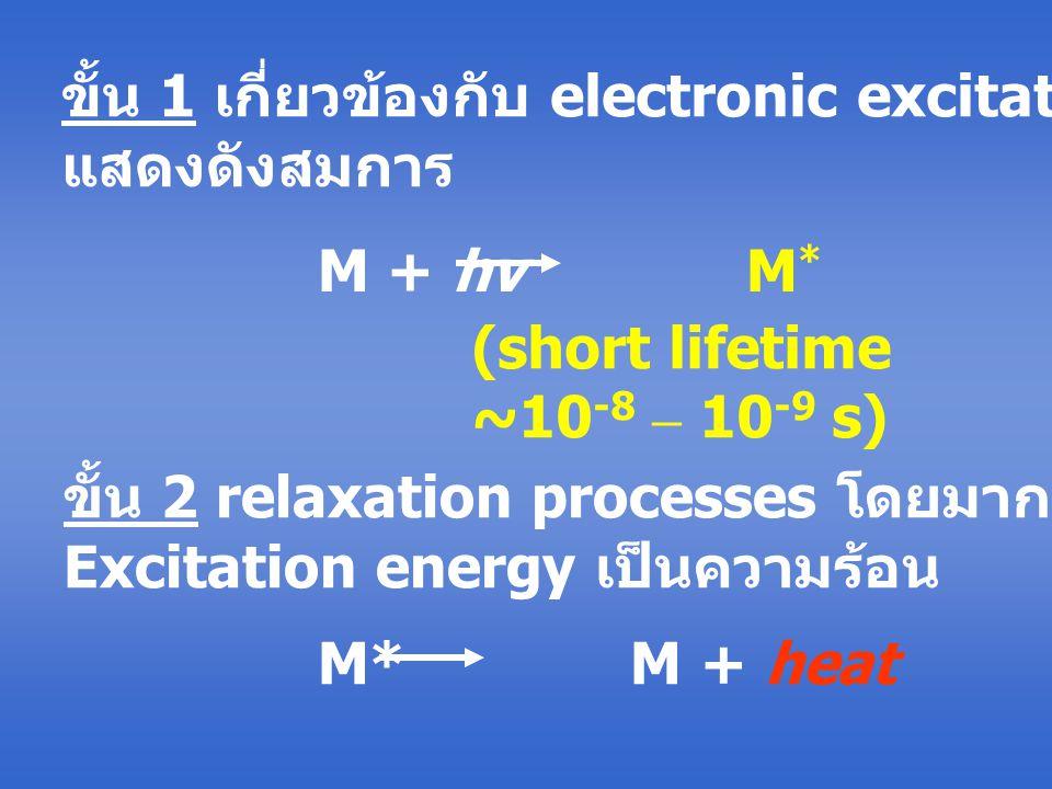 ขั้น 1 เกี่ยวข้องกับ electronic excitation ซึ่งสามารถ แสดงดังสมการ M + hv M * (short lifetime ~10 -8 – 10 -9 s) M* M + heat ขั้น 2 relaxation processe