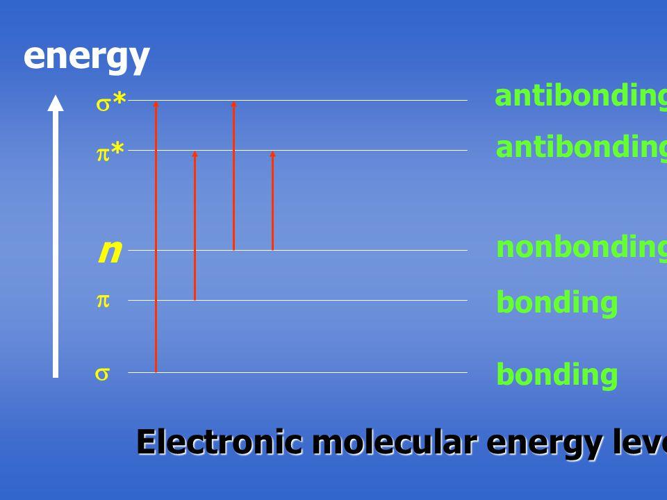 energy antibonding nonbonding bonding  **  ** n Electronic molecular energy level