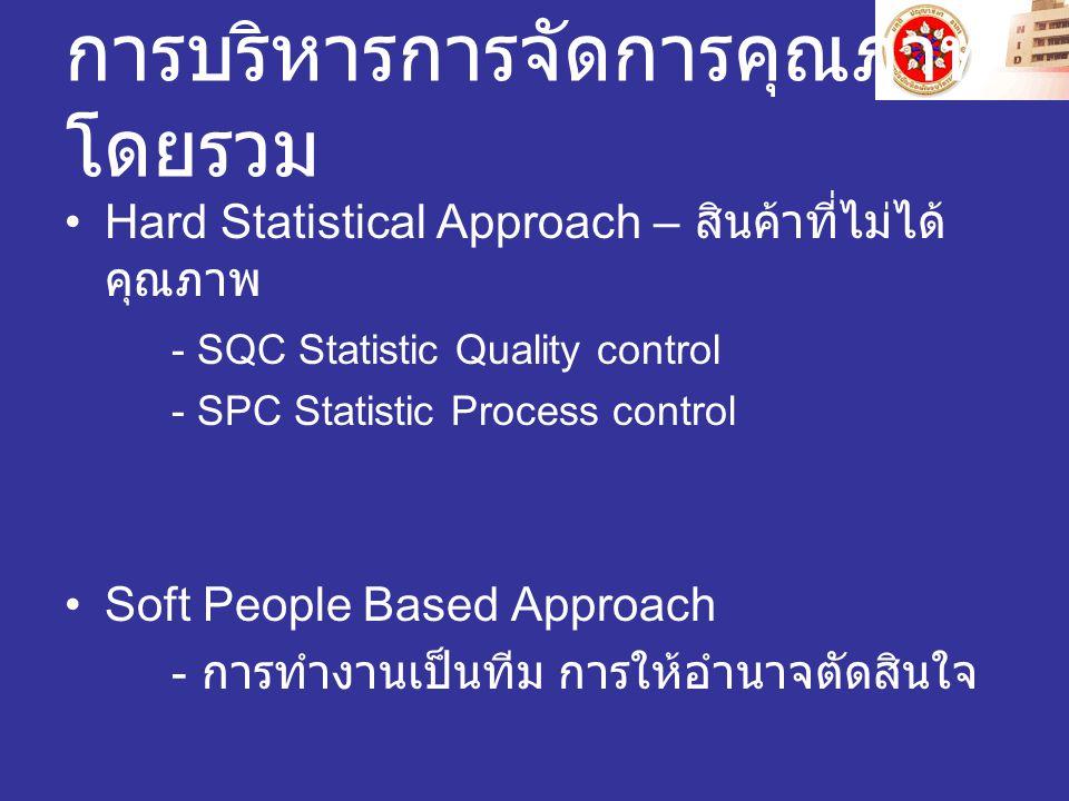 การบริหารการจัดการคุณภาพ โดยรวม Hard Statistical Approach – สินค้าที่ไม่ได้ คุณภาพ - SQC Statistic Quality control - SPC Statistic Process control Soft People Based Approach - การทำงานเป็นทีม การให้อำนาจตัดสินใจ