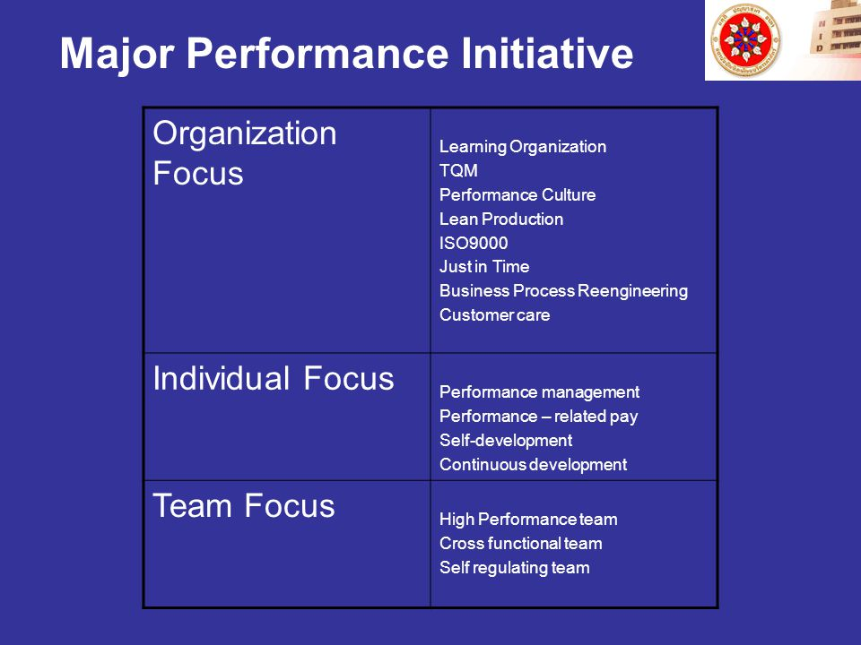 Major Performance Initiative Organization Focus Learning Organization TQM Performance Culture Lean Production ISO9000 Just in Time Business Process Reengineering Customer care Individual Focus Performance management Performance – related pay Self-development Continuous development Team Focus High Performance team Cross functional team Self regulating team