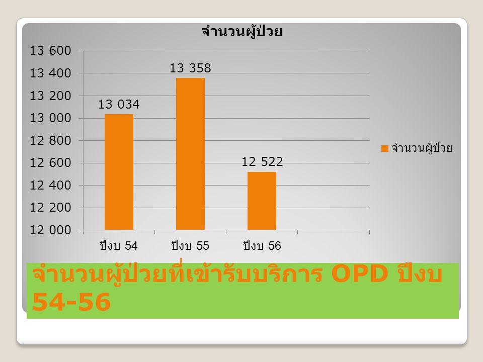 จำนวนผู้ป่วยที่เข้ารับบริการ OPD ปีงบ 54-56