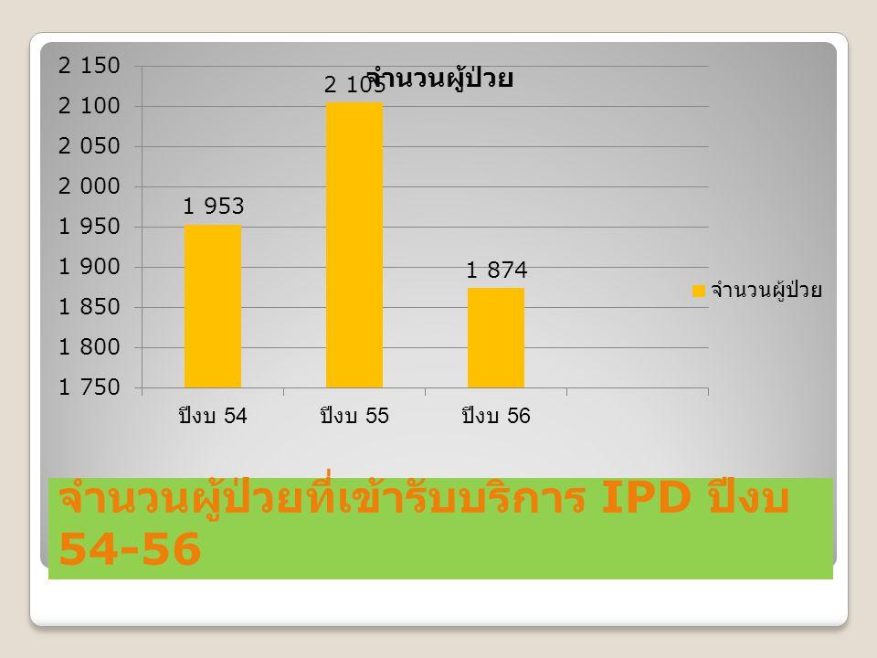 จำนวนผู้ป่วยที่เข้ารับบริการ IPD ปีงบ 54-56
