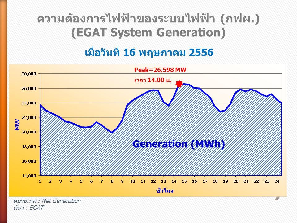 ความต้องการไฟฟ้าของระบบไฟฟ้า (กฟผ.) (EGAT System Generation) Peak=26,598 MW เวลา 14.00 น. Generation (MWh) เมื่อวันที่ 16 พฤษภาคม 2556 หมายเหตุ : Net