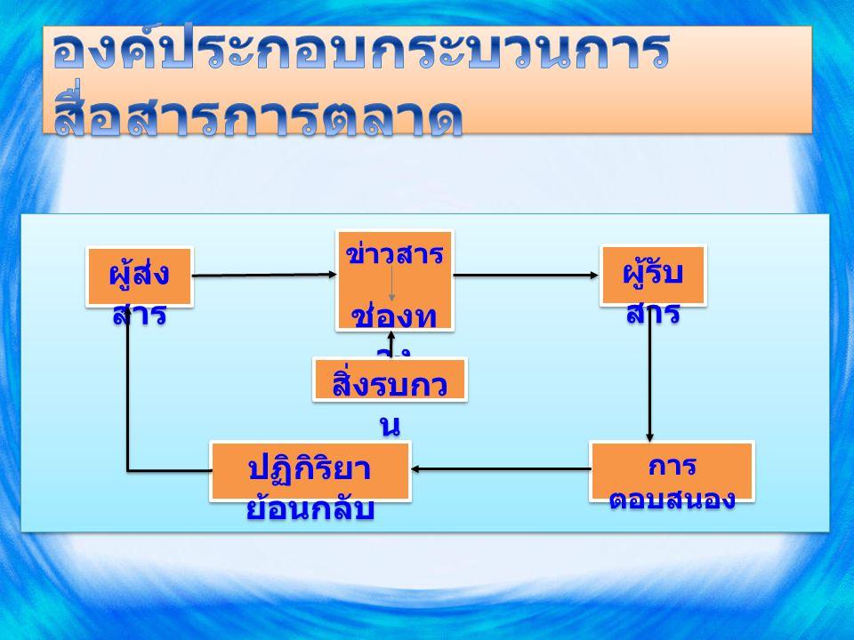1.การสื่อสารการตลาด ภายนอก (External marketing communication) 2.