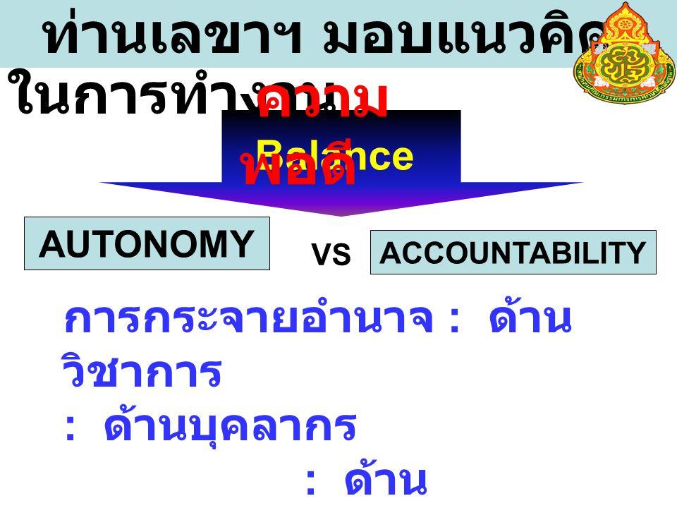 ท่านเลขาฯ มอบแนวคิด ในการทำงาน Balance AUTONOMY ACCOUNTABILITY VS ความ พอดี การกระจายอำนาจ : ด้าน วิชาการ : ด้านบุคลากร : ด้าน งบประมาณ : ด้านการ บริหารจัดการ