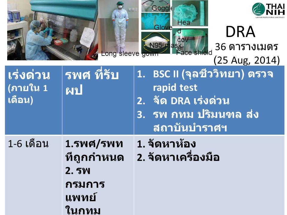 DRA 36 ตารางเมตร (25 Aug, 2014) Face shield Goggle Hea d cov er Glove N95 mask Long sleeve gown เร่งด่วน ( ภายใน 1 เดือน ) รพศ ที่รับ ผป 1.BSC II ( จุ